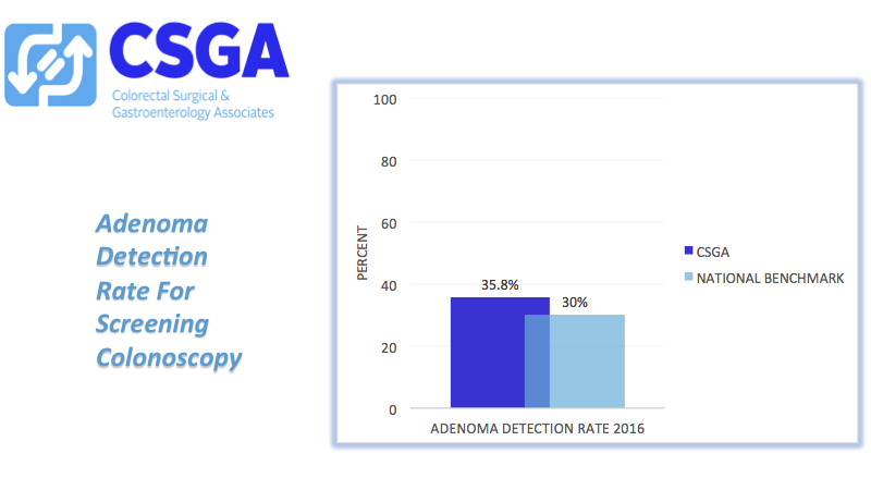 Adenoma Detection Rate For Screening Colonoscopy